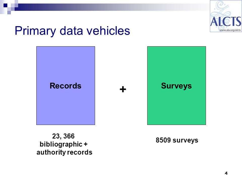 4 Records + Surveys Primary data vehicles 23, 366 bibliographic + authority records 8509 surveys