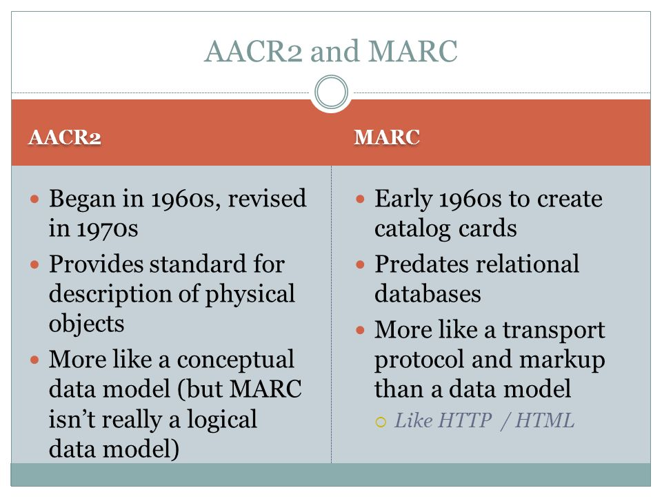 AACR2 MARC Began in 1960s, revised in 1970s Provides standard for description of physical objects More like a conceptual data model (but MARC isnt rea