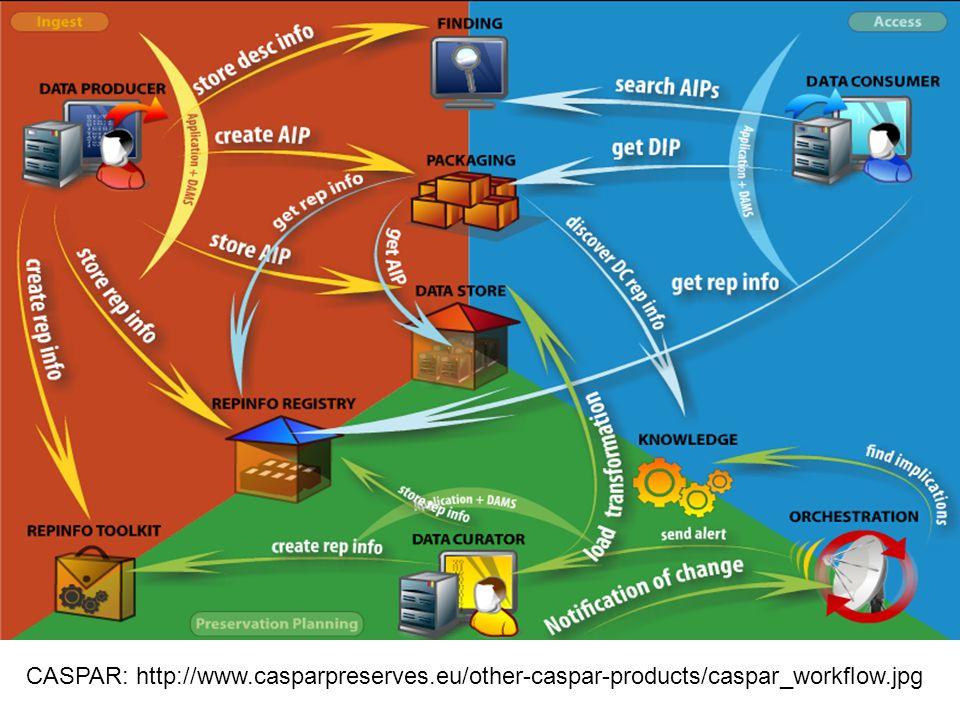 CASPAR: http://www.casparpreserves.eu/other-caspar-products/caspar_workflow.jpg