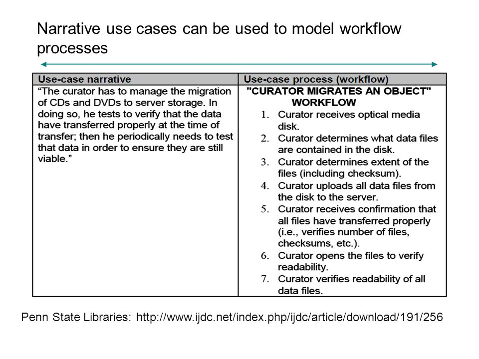 Penn State Libraries: http://www.ijdc.net/index.php/ijdc/article/download/191/256 Narrative use cases can be used to model workflow processes