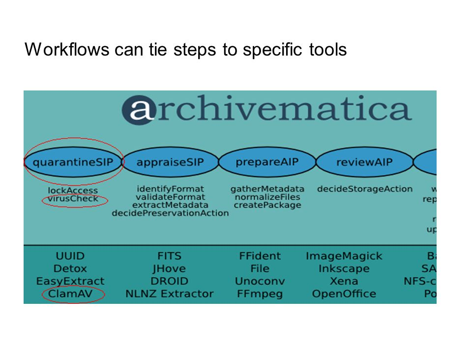 Workflows can tie steps to specific tools