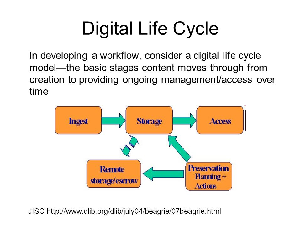 Digital Life Cycle In developing a workflow, consider a digital life cycle modelthe basic stages content moves through from creation to providing ongoing management/access over time JISC http://www.dlib.org/dlib/july04/beagrie/07beagrie.html