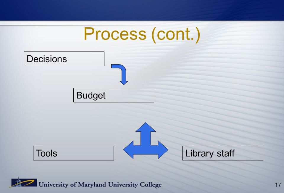 Process (cont.) 17 Decisions Budget ToolsLibrary staff