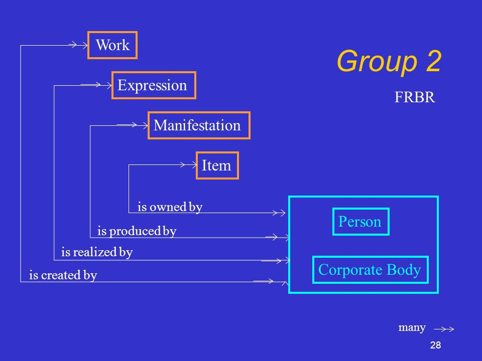 28 Work Expression Manifestation Item Group 2 many Person Corporate Body is owned by is produced by is realized by is created by FRBR