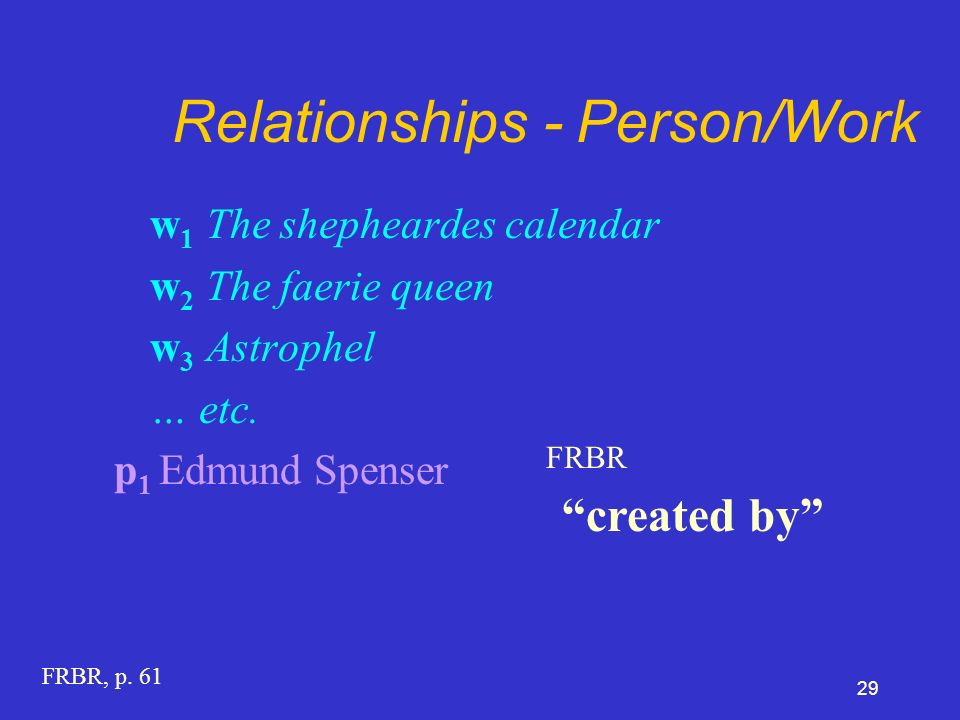 29 Relationships - Person/Work w 1 The shepheardes calendar w 2 The faerie queen w 3 Astrophel … etc.