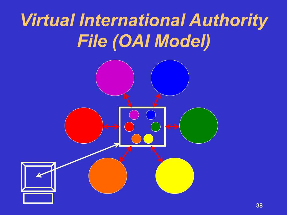 38 Virtual International Authority File (OAI Model)