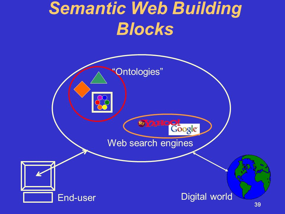 39 Semantic Web Building Blocks End-user Ontologies Web search engines Digital world