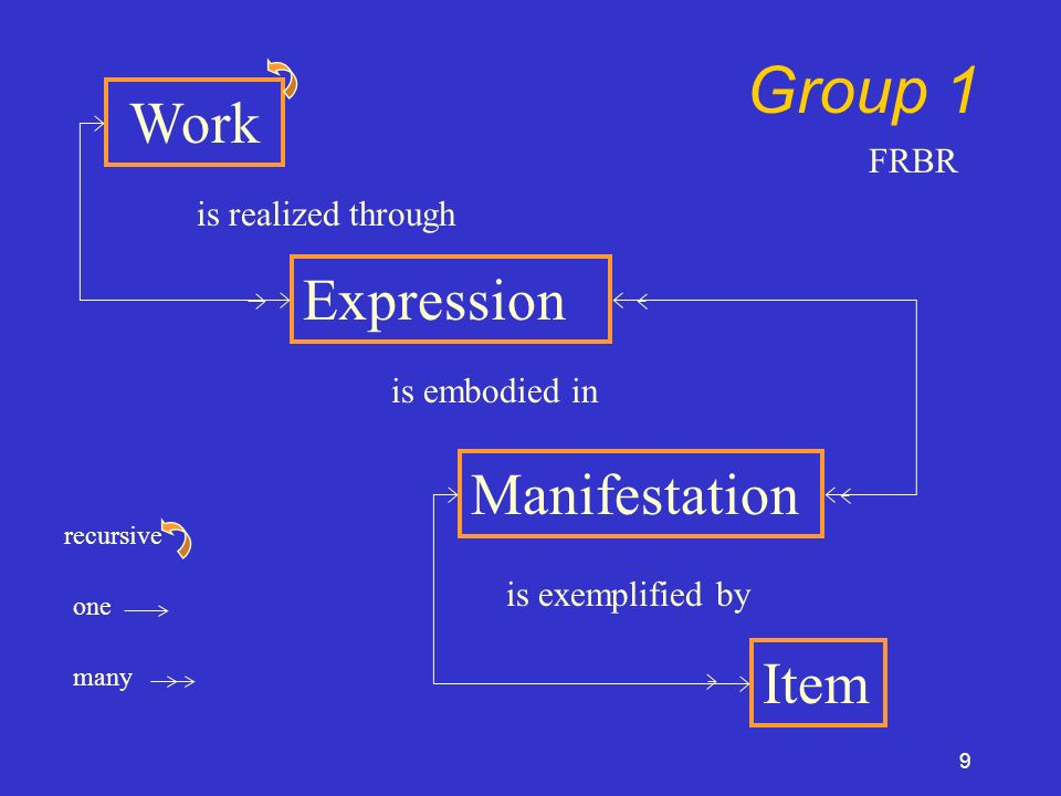 9 Work Expression Manifestation Item is realized through is embodied in is exemplified by Group 1 recursive one many FRBR