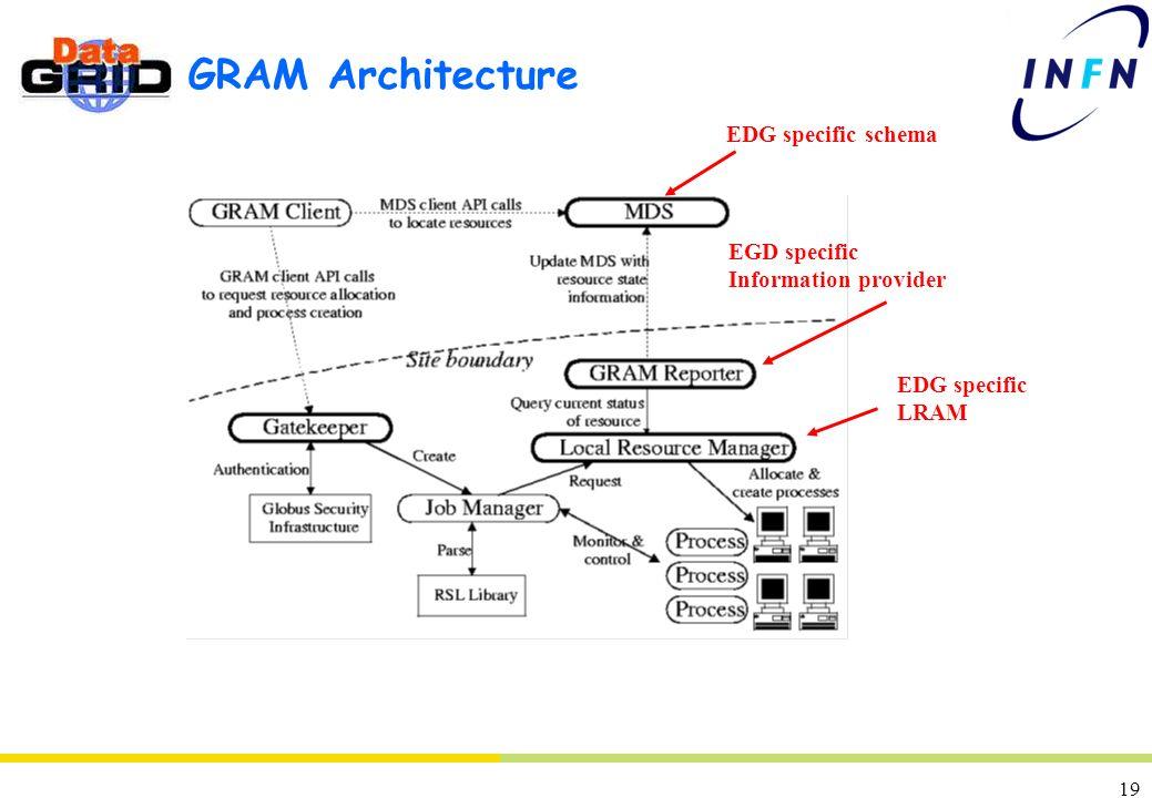 19 GRAM Architecture EGD specific Information provider EDG specific schema EDG specific LRAM