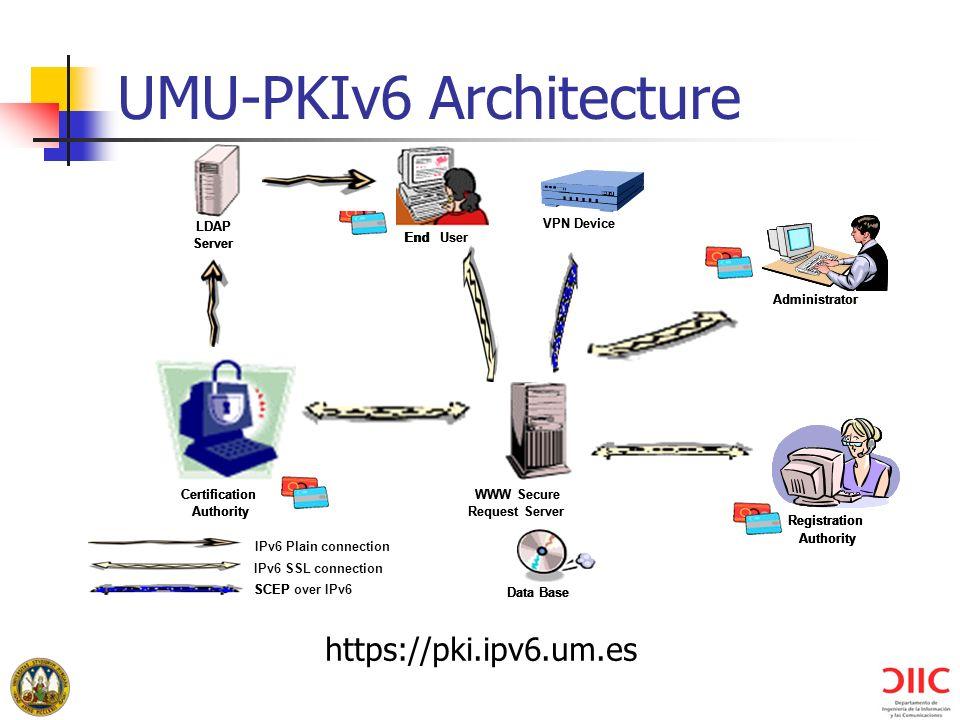 UMU-PKIv6 Architecture WWW Secure Request Server Data Base LDAP Server EndUser Certification Authority Registration Authority Administrator IPv6 SSL c