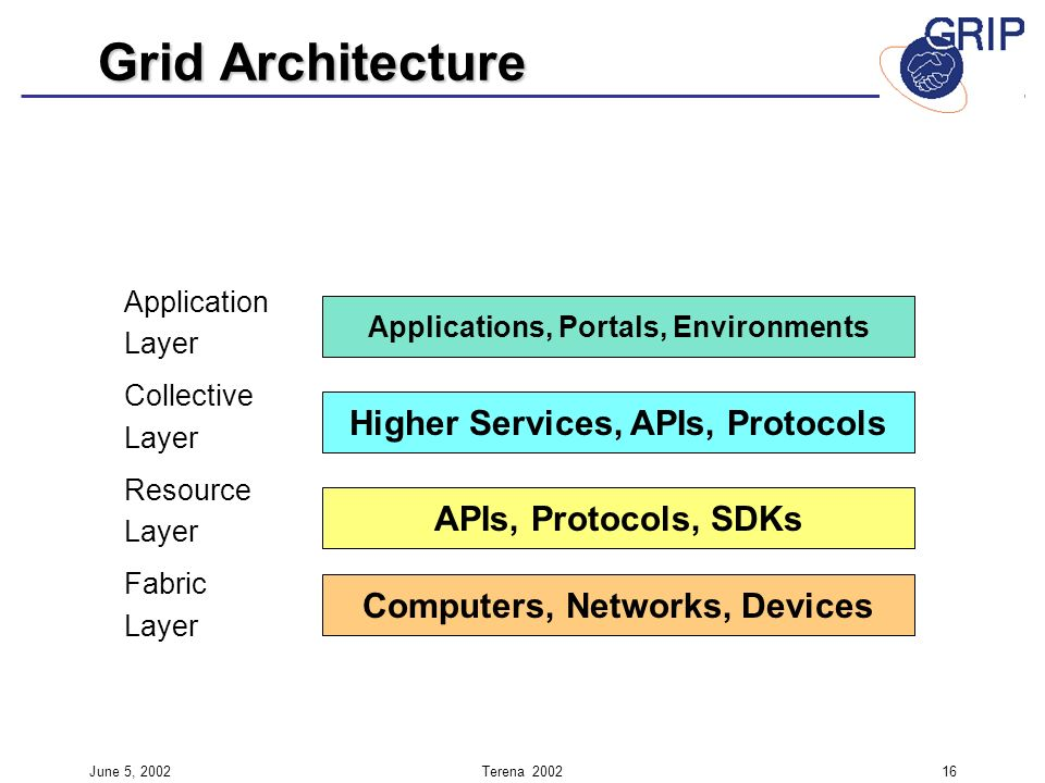 June 5, 2002Terena Application Layer Collective Layer Resource Layer Fabric Layer Grid Architecture Applications, Portals, Environments Higher Services, APIs, Protocols APIs, Protocols, SDKs Computers, Networks, Devices
