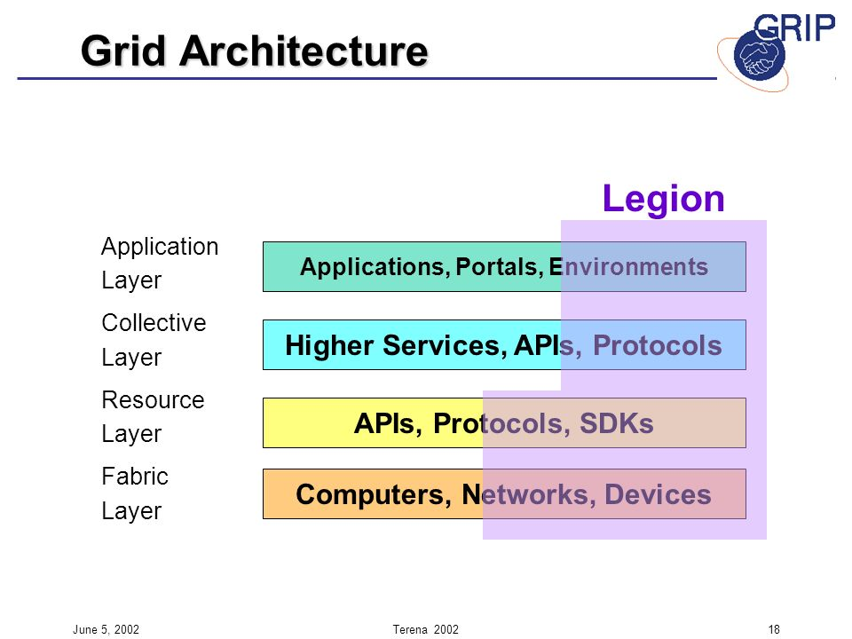 June 5, 2002Terena Application Layer Collective Layer Resource Layer Fabric Layer Applications, Portals, Environments Higher Services, APIs, Protocols APIs, Protocols, SDKs Computers, Networks, Devices Legion Grid Architecture