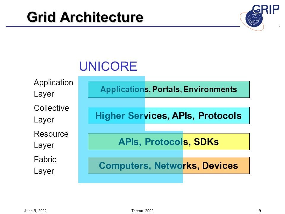 June 5, 2002Terena 200219 Application Layer Collective Layer Resource Layer Fabric Layer Applications, Portals, Environments Higher Services, APIs, Pr