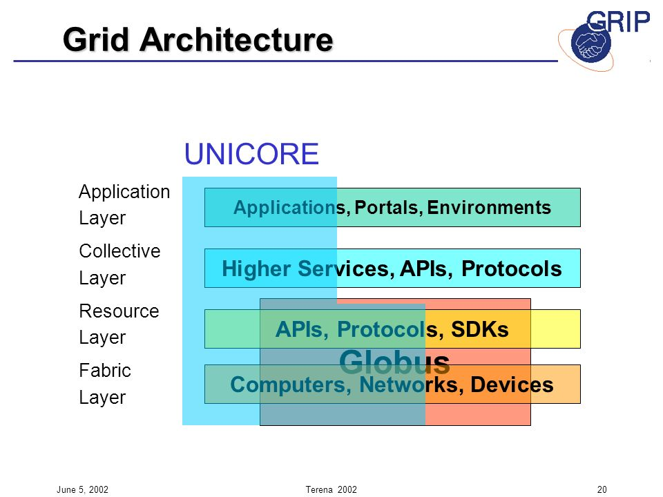 June 5, 2002Terena Globus Application Layer Collective Layer Resource Layer Fabric Layer Applications, Portals, Environments Higher Services, APIs, Protocols APIs, Protocols, SDKs Computers, Networks, Devices UNICORE Grid Architecture