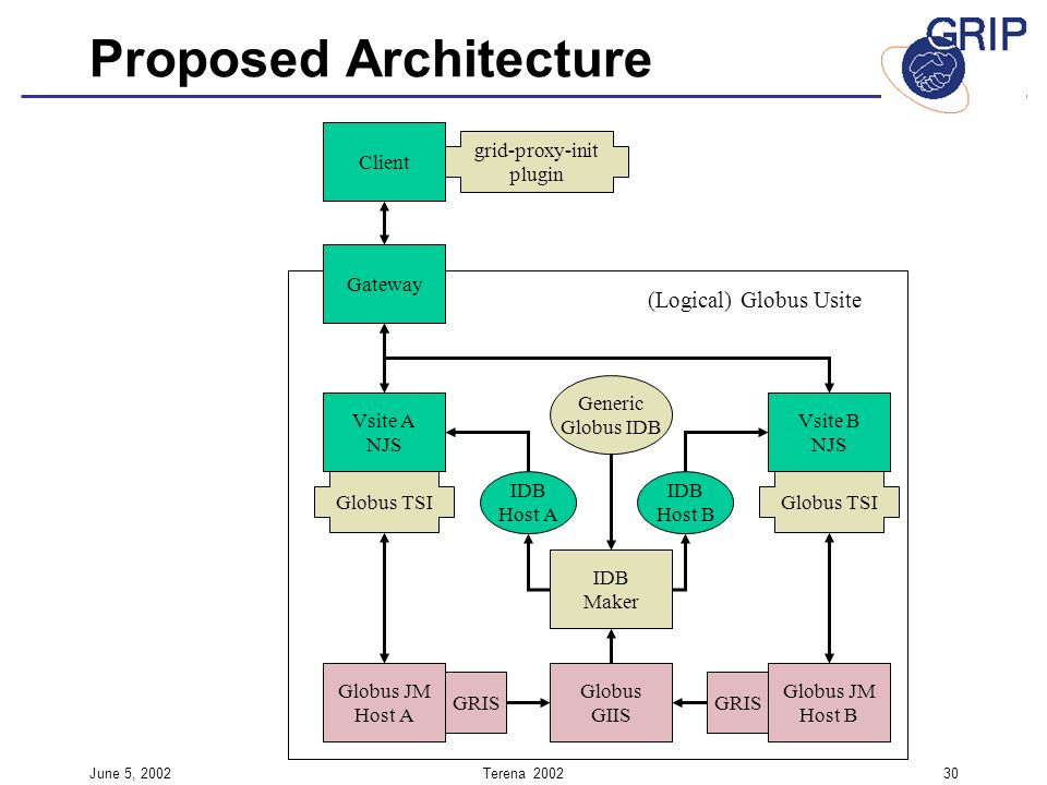 June 5, 2002Terena Proposed Architecture Client grid-proxy-init plugin (Logical) Globus Usite Gateway Vsite A NJS Vsite B NJS Generic Globus IDB Globus JM Host A Globus JM Host B Globus TSI Globus GIIS IDB Maker IDB Host A IDB Host B GRIS