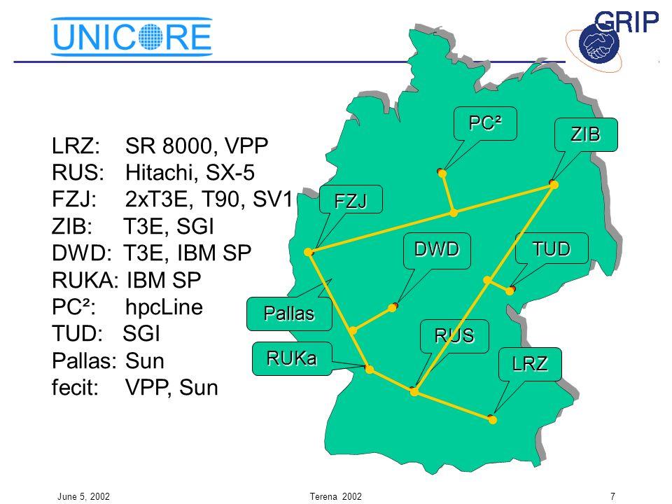 June 5, 2002Terena 20027 LRZ: SR 8000, VPP RUS: Hitachi, SX-5 FZJ: 2xT3E, T90, SV1 ZIB: T3E, SGI DWD: T3E, IBM SP RUKA: IBM SP PC²: hpcLine TUD: SGI P