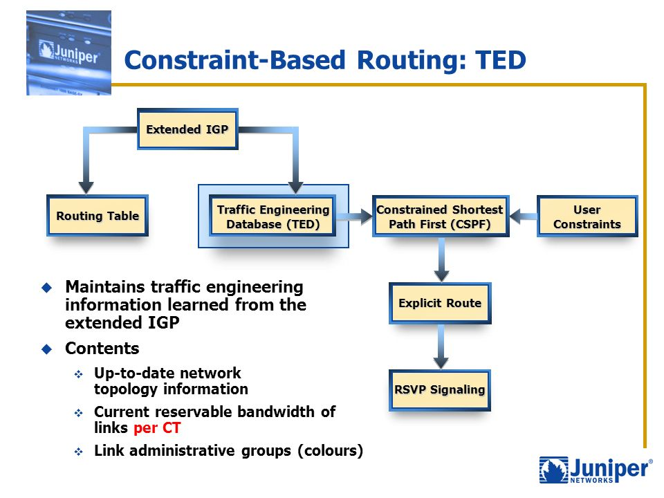 Constraint-Based Routing: TED Routing Table Extended IGP Traffic Engineering Database (TED) UserConstraints Constrained Shortest Path First (CSPF) Exp