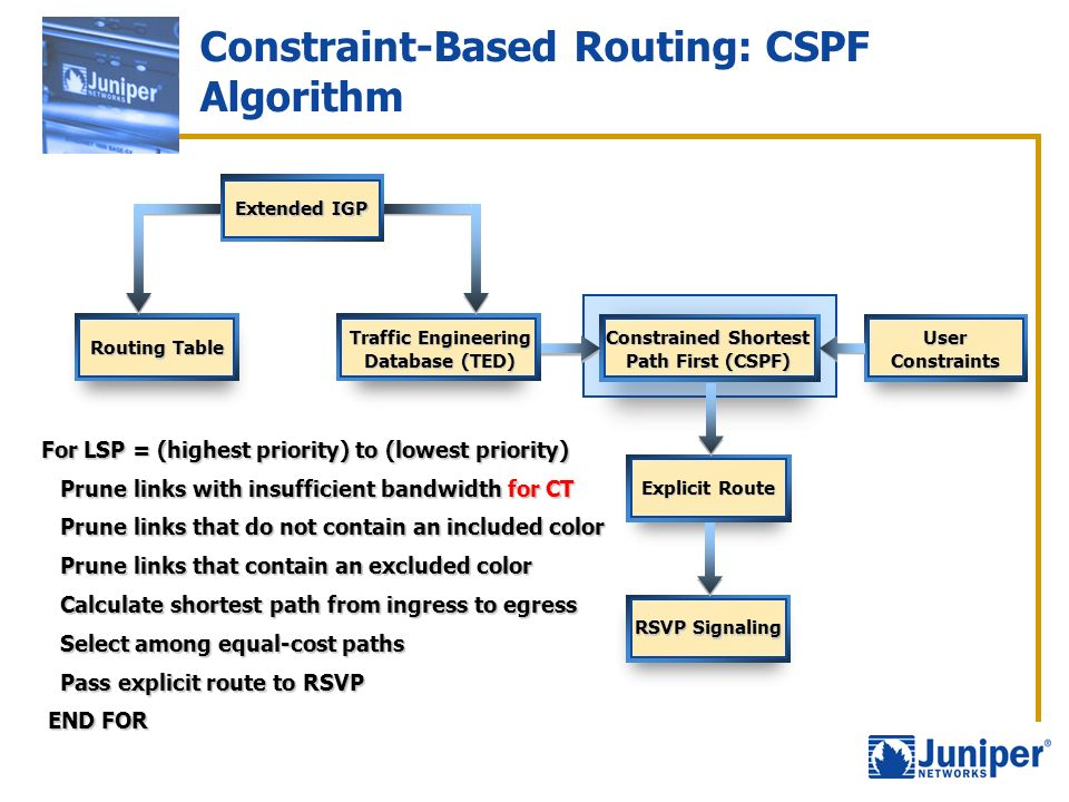 Constraint-Based Routing: CSPF Algorithm Routing Table Extended IGP Traffic Engineering Database (TED) UserConstraints Constrained Shortest Path First
