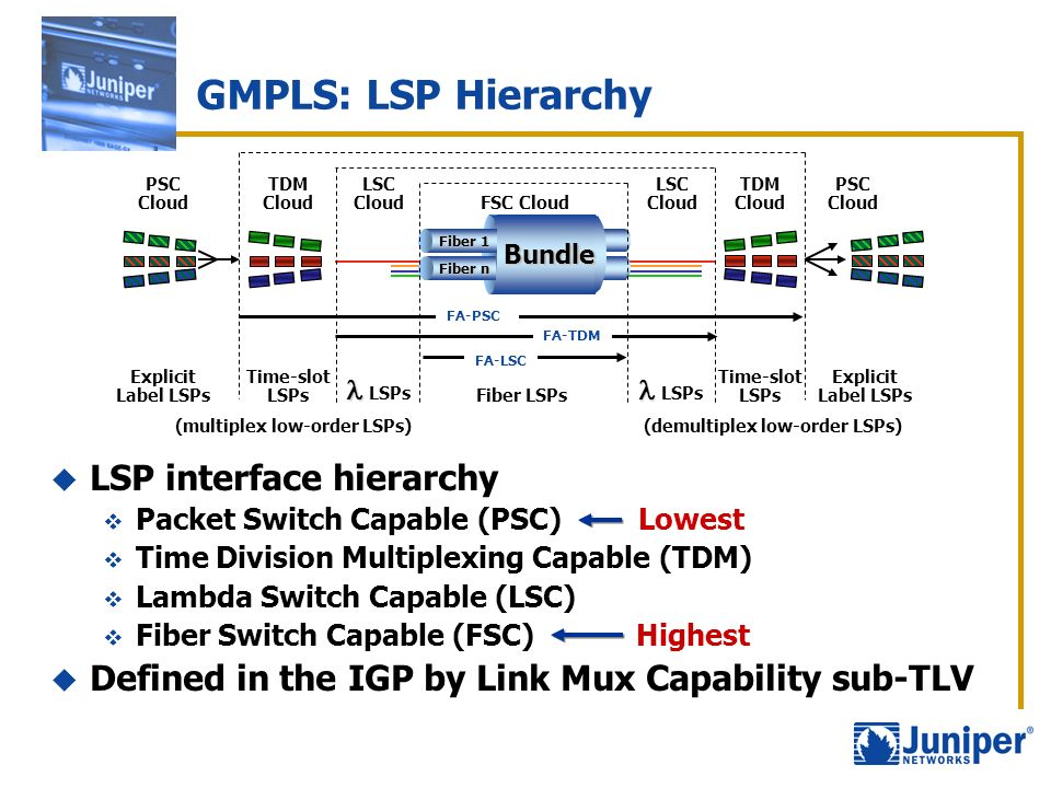 GMPLS: LSP Hierarchy LSP interface hierarchy Packet Switch Capable (PSC) Lowest Time Division Multiplexing Capable (TDM) Lambda Switch Capable (LSC) F