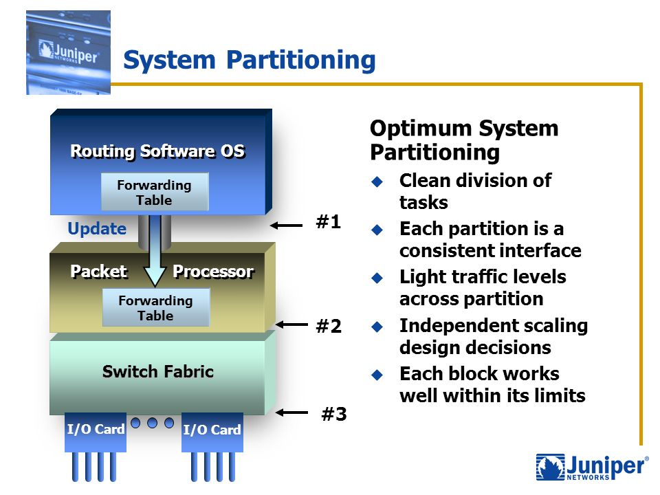 System Partitioning Update Forwarding Table Packet Processor Switch Fabric Forwarding Table Routing Software OS I/O Card Optimum System Partitioning C