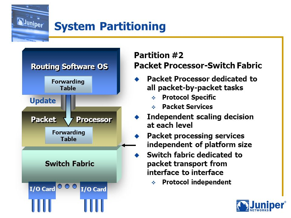 System Partitioning Partition #2 Packet Processor-Switch Fabric Packet Processor dedicated to all packet-by-packet tasks Protocol Specific Packet Serv