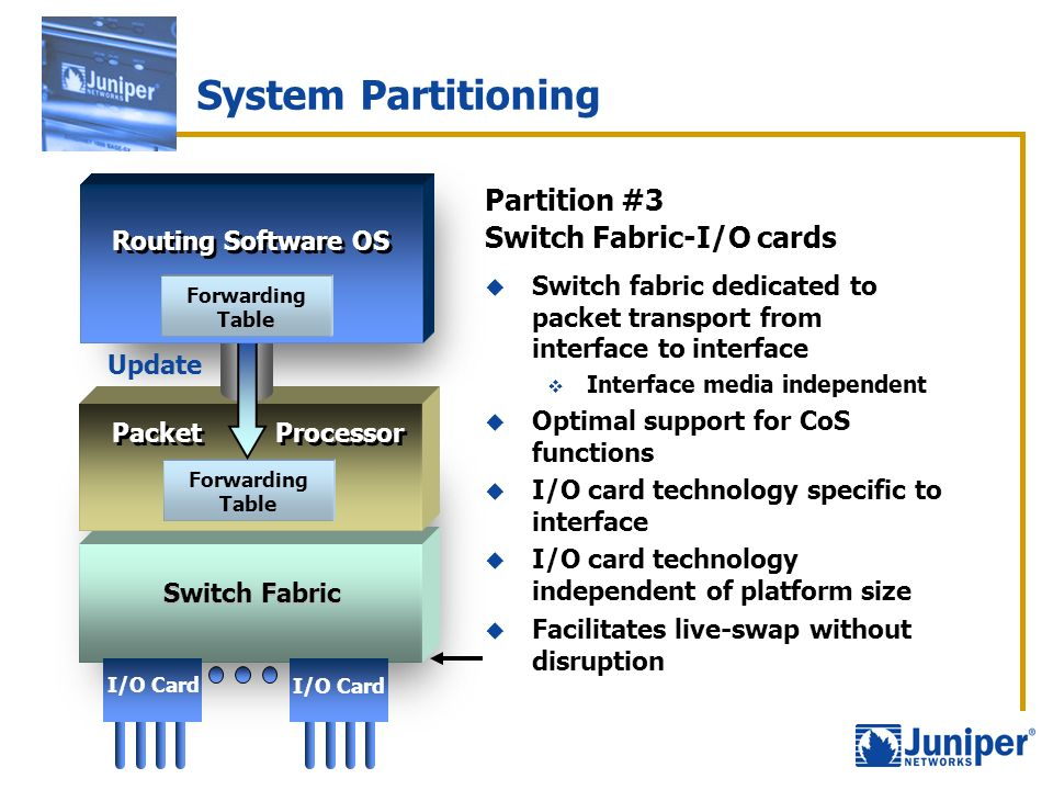 System Partitioning Partition #3 Switch Fabric-I/O cards Switch fabric dedicated to packet transport from interface to interface Interface media indep