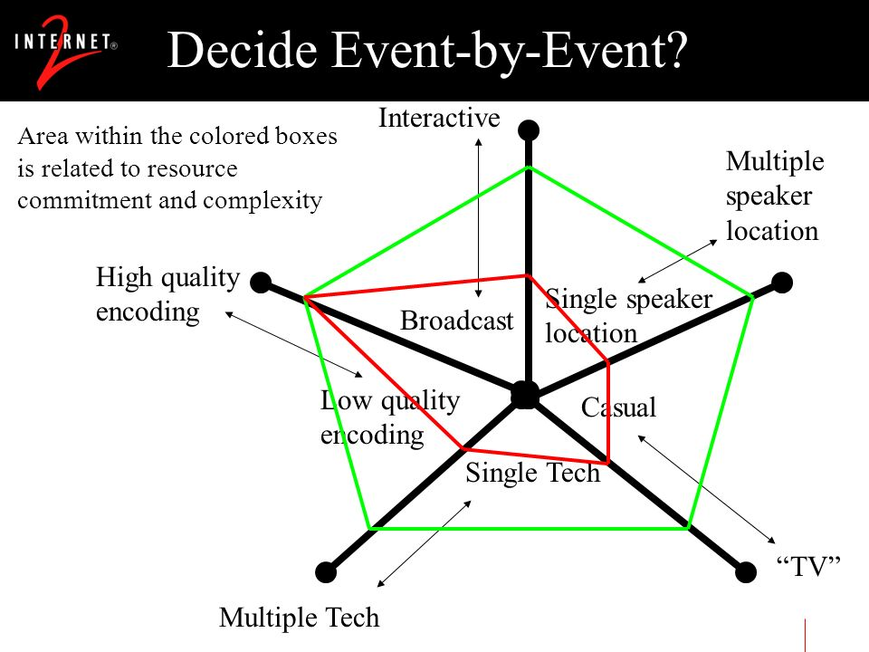 Decide Event-by-Event.