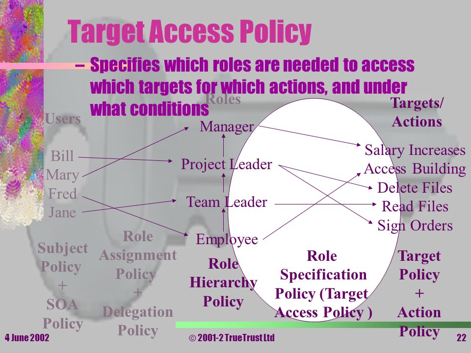4 June 2002© 2001-2 TrueTrust Ltd22 Target Access Policy Users Roles Targets/ Actions Subject Policy + SOA Policy Bill Mary Fred Jane Manager Project