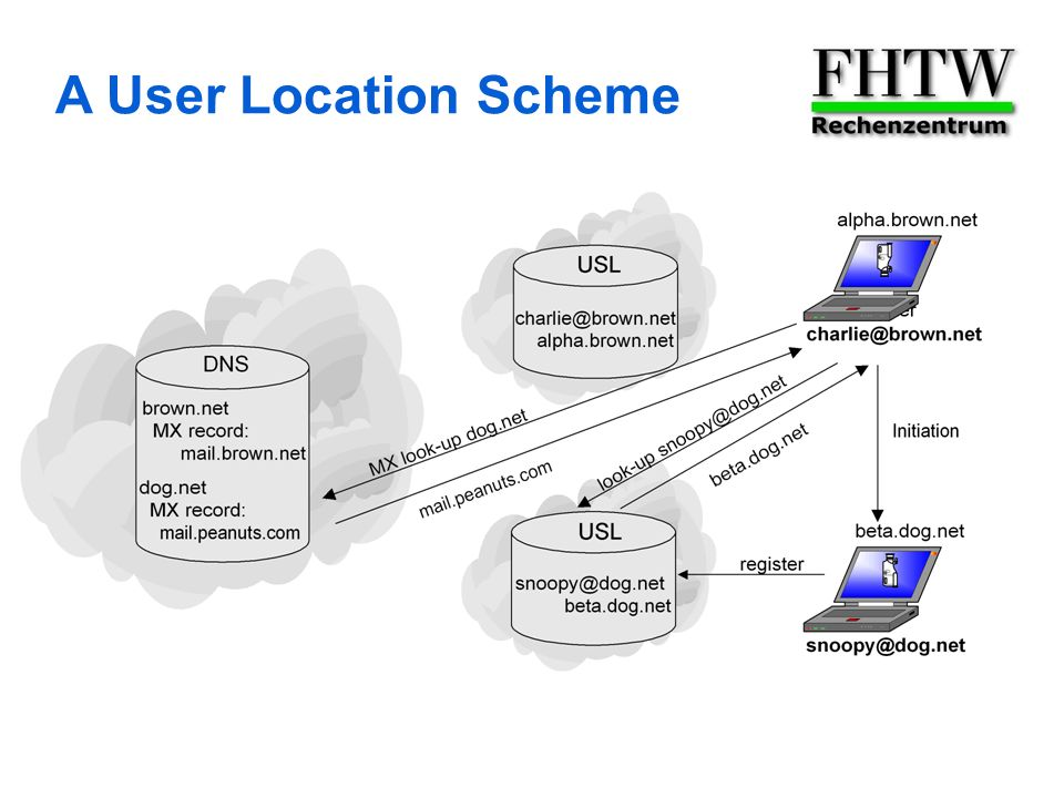 A User Location Scheme