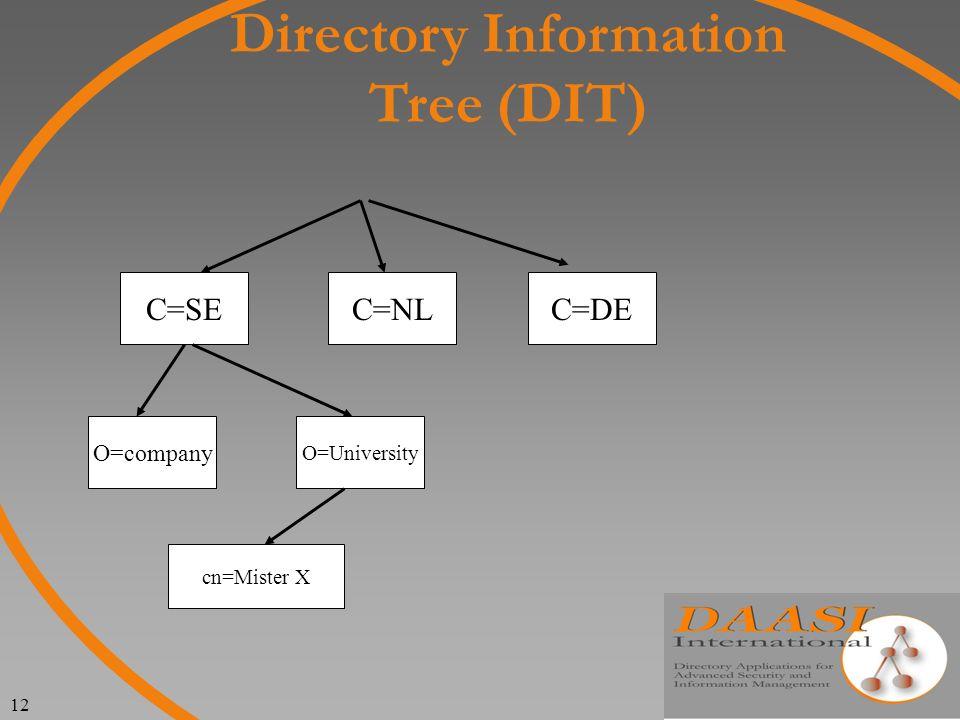 12 Directory Information Tree (DIT) C=SEC=DEC=NL O=University O=company cn=Mister X