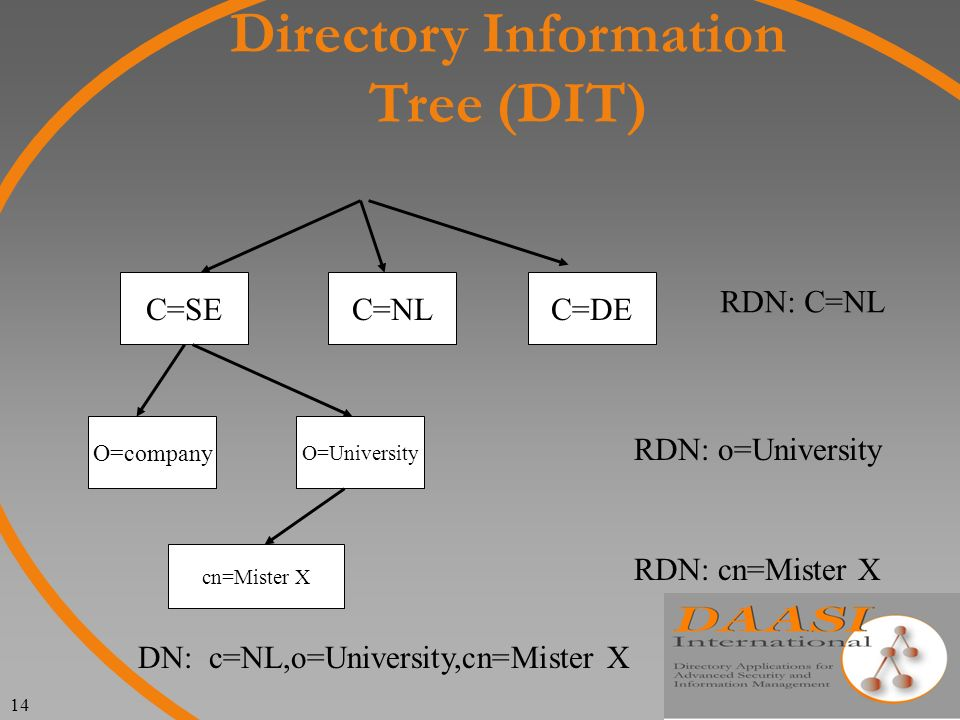 14 Directory Information Tree (DIT) C=SEC=DEC=NL O=University O=company cn=Mister X DN: c=NL,o=University,cn=Mister X RDN: C=NL RDN: o=University RDN: cn=Mister X
