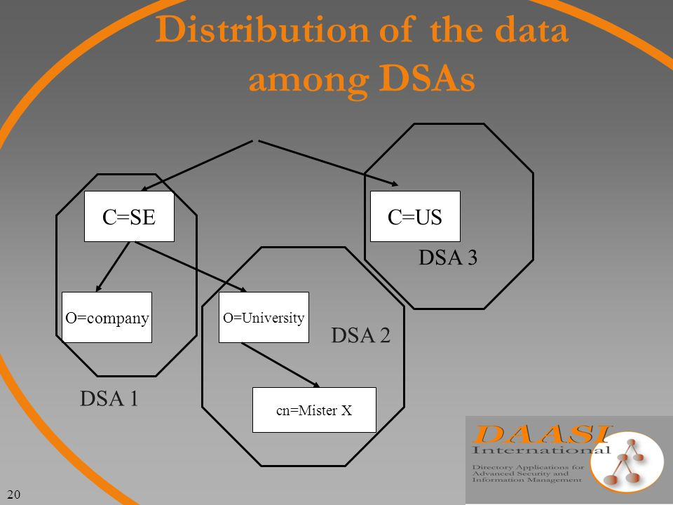20 Distribution of the data among DSAs C=SEC=US O=University O=company cn=Mister X DSA 3 DSA 2 DSA 1