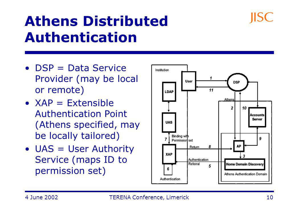 4 June 2002 TERENA Conference, Limerick 10 Athens Distributed Authentication DSP = Data Service Provider (may be local or remote) XAP = Extensible Authentication Point (Athens specified, may be locally tailored) UAS = User Authority Service (maps ID to permission set)