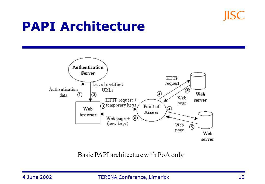 4 June 2002 TERENA Conference, Limerick 13 PAPI Architecture Basic PAPI architecture with PoA only