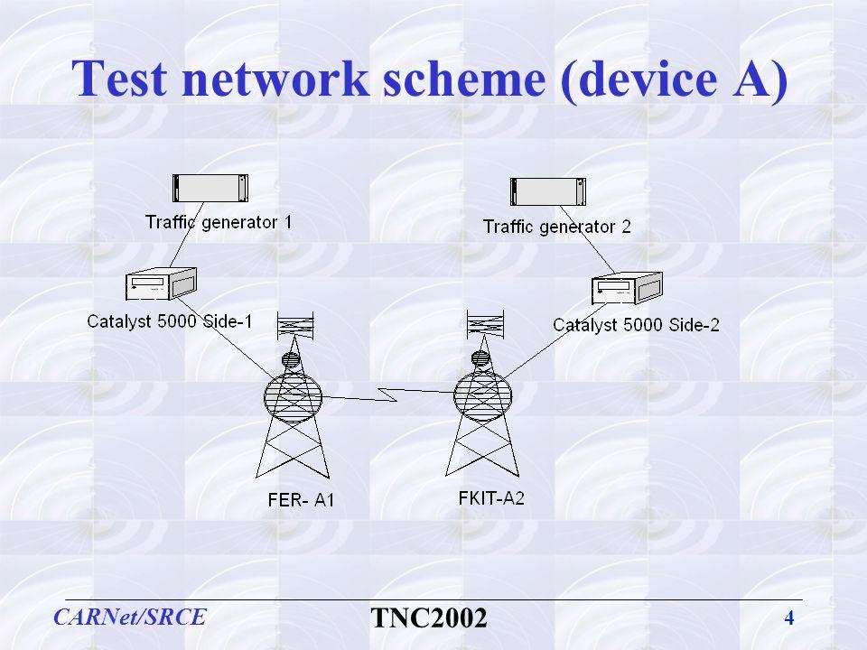 4 CARNet/SRCE TNC2002 Test network scheme (device A)