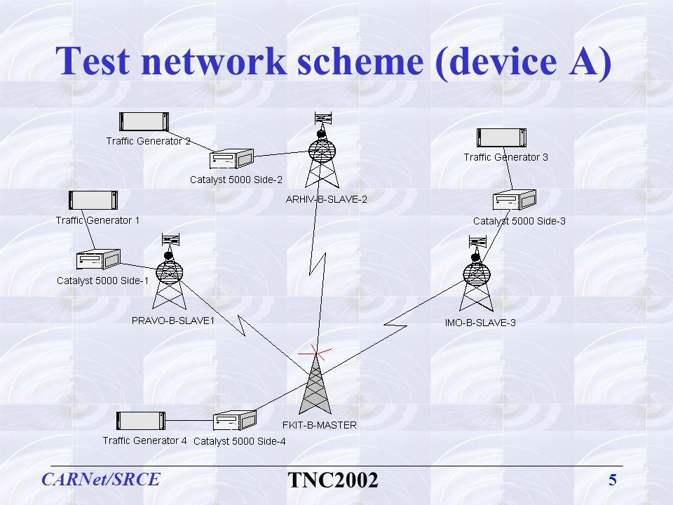 5 CARNet/SRCE TNC2002 Test network scheme (device A)