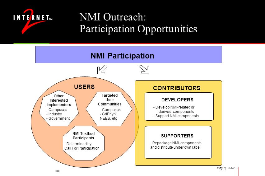 May 8, 2002 NMI Participation CONTRIBUTORS DEVELOPERS - Develop NMI-related or derived components - Support NMI components SUPPORTERS - Repackage NMI
