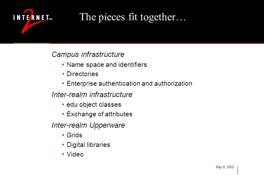 May 8, 2002 The pieces fit together… Campus infrastructure Name space and identifiers Directories Enterprise authentication and authorization Inter-realm infrastructure edu object classes Exchange of attributes Inter-realm Upperware Grids Digital libraries Video