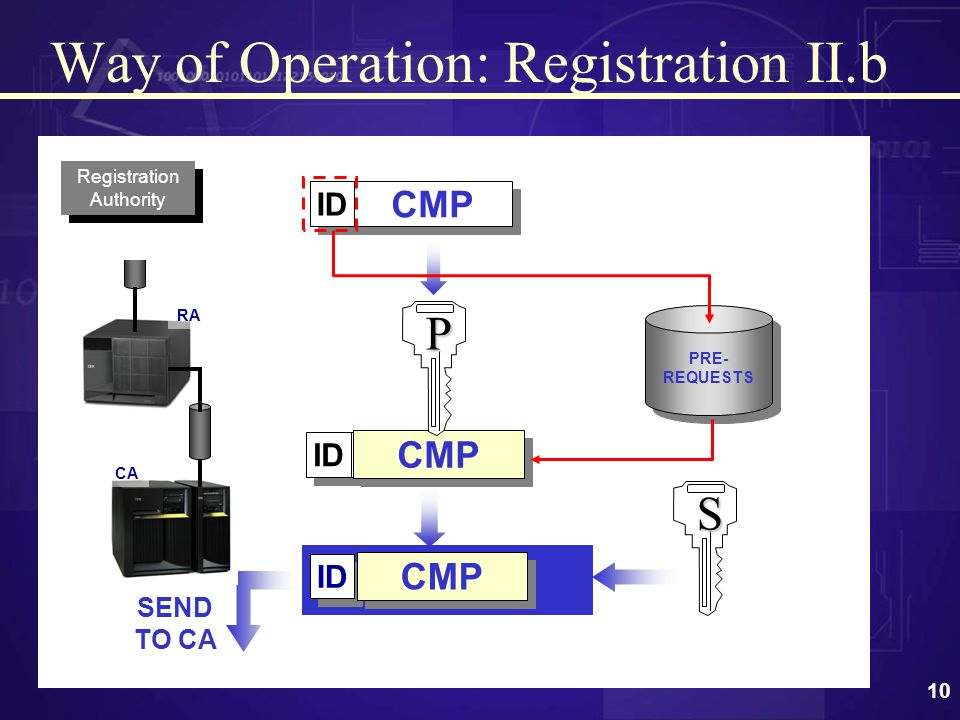 9 Entidad Registro ID CMP PASS ID PASS ADMINISTRATIVE DATA ADMINISTRATIVE DATA Way of Operation: Registration II.a