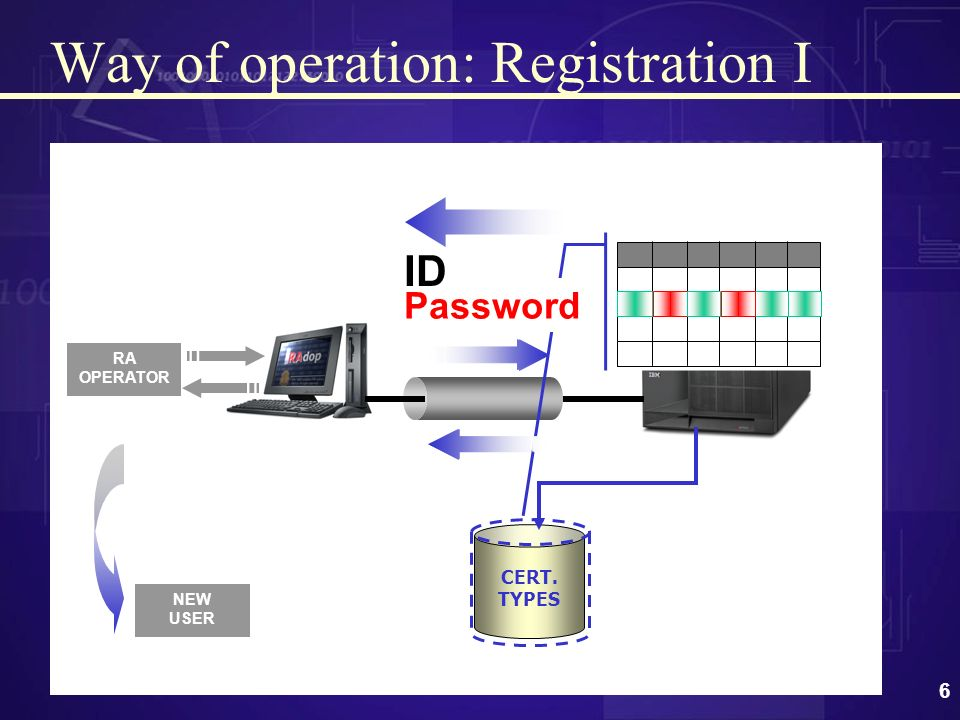 5 General Architecture RA RA CA CRLs & CERTIFICATES REPOSITORY END ENTITY (EE) REGISTER EEs AUTHENTICATE FORWARD REQUESTS REGISTER RAs OPERATIONS WITH