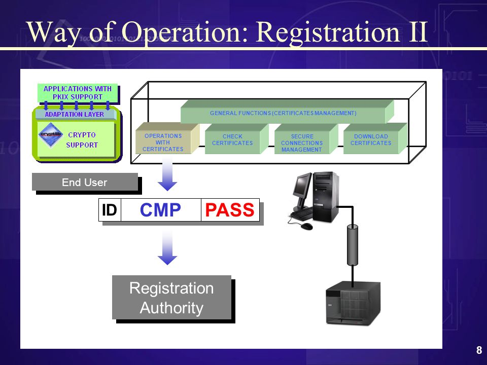 7 Way of operation: Registration I.a