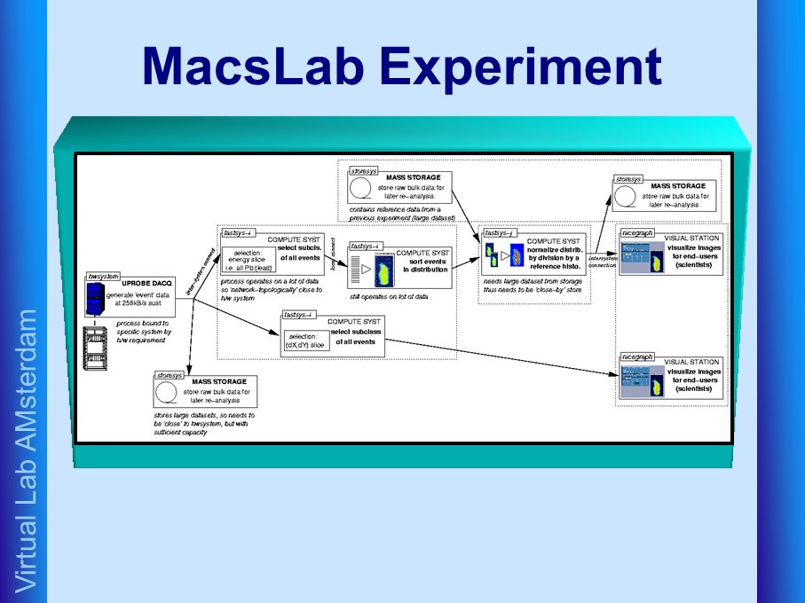 Virtual Lab AMsterdam MacsLab Experiment