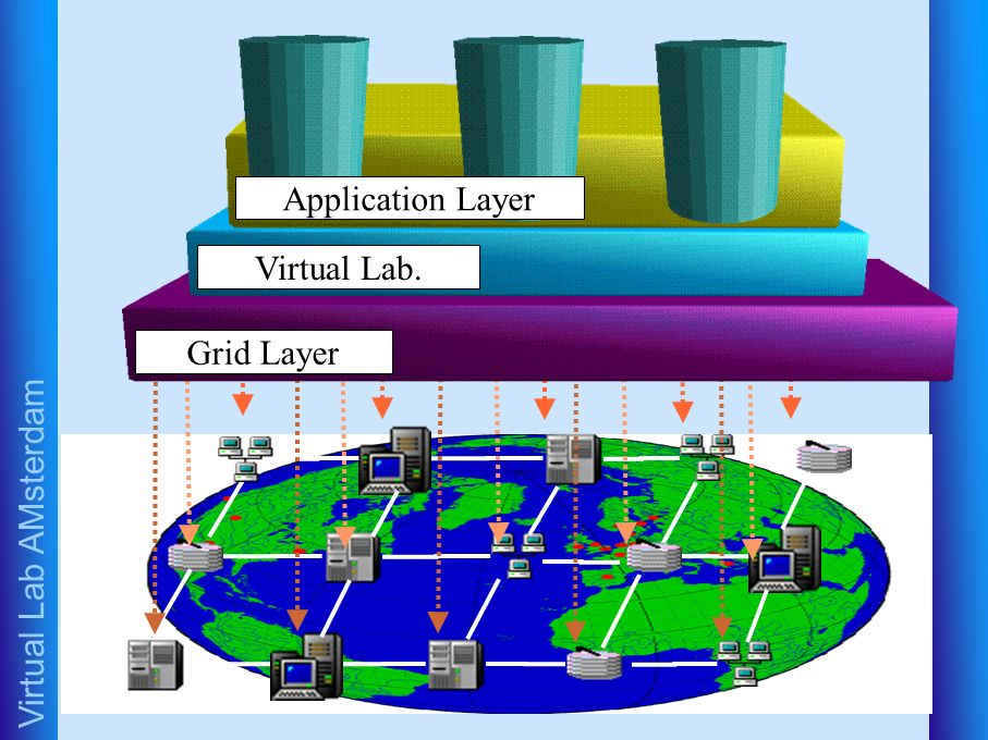 Virtual Lab AMsterdam Virtual Lab. Application Layer Grid Layer