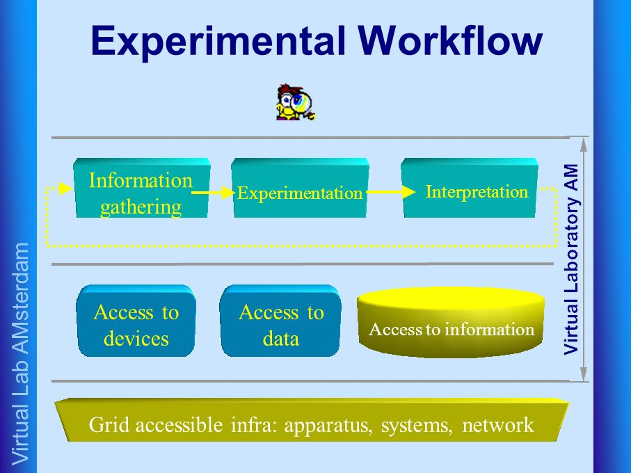 Experimental Workflow Information gathering Experimentation Interpretation Access to devices Access to information Grid accessible infra: apparatus, systems, network Access to data