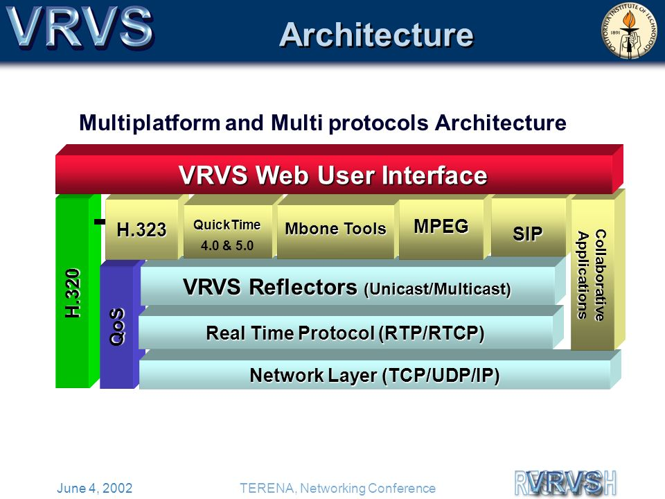June 4, 2002TERENA, Networking Conference Architecture H.320 QoS VRVS Reflectors (Unicast/Multicast) Real Time Protocol (RTP/RTCP) H.323 QuickTime 4.0 & 5.0 Mbone Tools MPEG SIP Network Layer (TCP/UDP/IP) CollaborativeApplications VRVS Web User Interface Multiplatform and Multi protocols Architecture