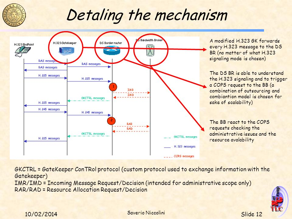 Slide 1210/02/2014 Saverio Niccolini Detaling the mechanism A modified H.323 GK forwards every H.323 message to the DS BR (no matter of what H.323 sig