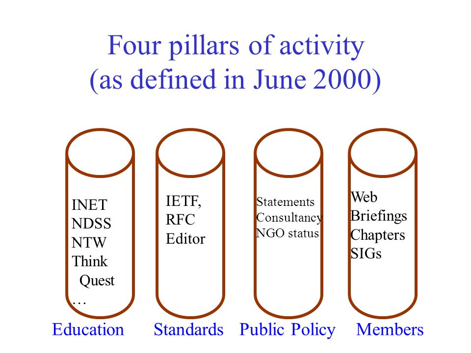 Four pillars of activity (as defined in June 2000) Education Standards Public Policy Members INET NDSS NTW Think Quest … IETF, RFC Editor Statements Consultancy NGO status Web Briefings Chapters SIGs