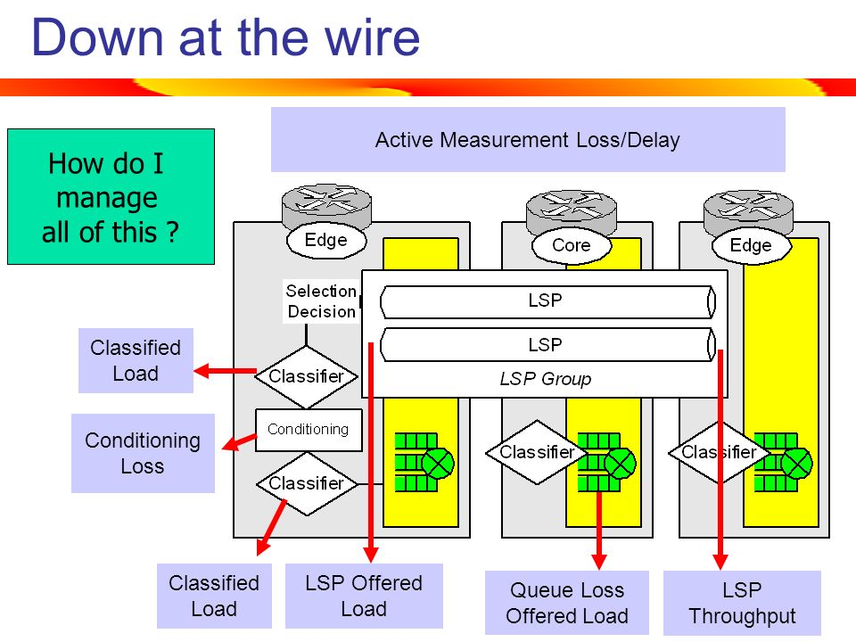 Down at the wire Queue Loss Offered Load LSP Offered Load Classified Load Conditioning Loss LSP Throughput Classified Load Active Measurement Loss/Delay How do I manage all of this