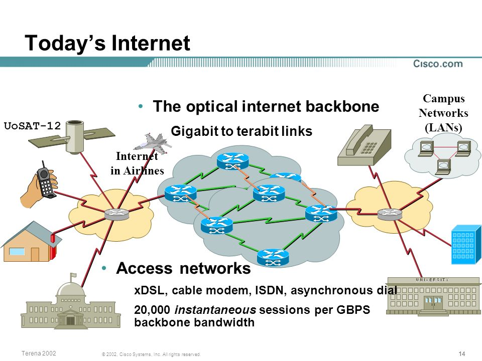 14 © 2002, Cisco Systems, Inc. All rights reserved. Terena 2002 Todays Internet The optical internet backbone Gigabit to terabit links Access networks