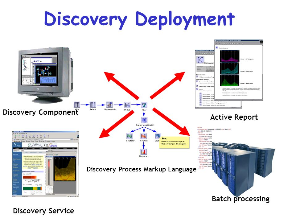 The Discovery Net Project Data issues : Calibration –Diversity of resource: normalisation –Diversity of quality : Cleaning Information issues : Integration –Information structuring (XML/Schema) –Information abstraction Knowledge issues : Assimilation –Validation & Reference : knowledge schema –Management : discovery process
